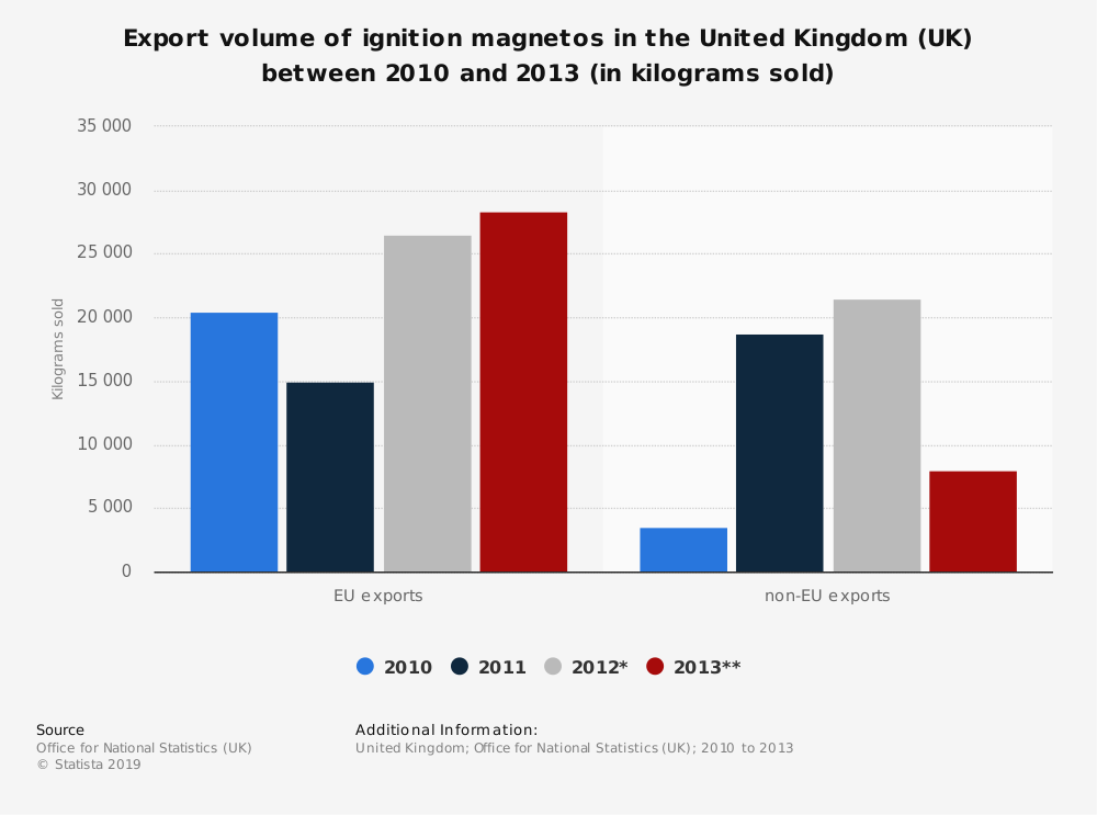 Statistic: Export volume of ignition magnetos in the United Kingdom (UK) between 2010 and 2013 (in kilograms sold) | Statista