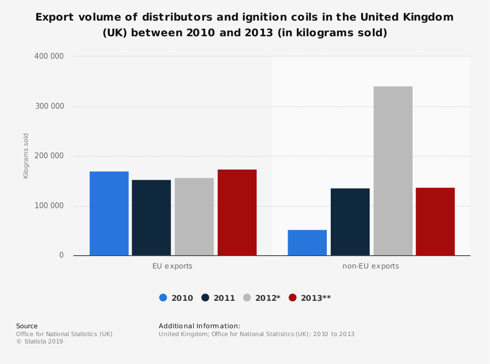 Statistic: Export volume of distributors and ignition coils in the United Kingdom (UK) between 2010 and 2013 (in kilograms sold) | Statista