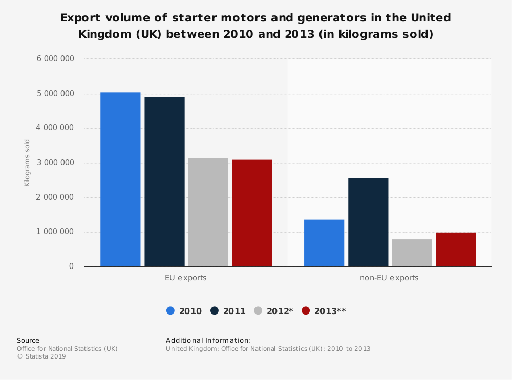 Statistic: Export volume of starter motors and generators in the United Kingdom (UK) between 2010 and 2013 (in kilograms sold) | Statista