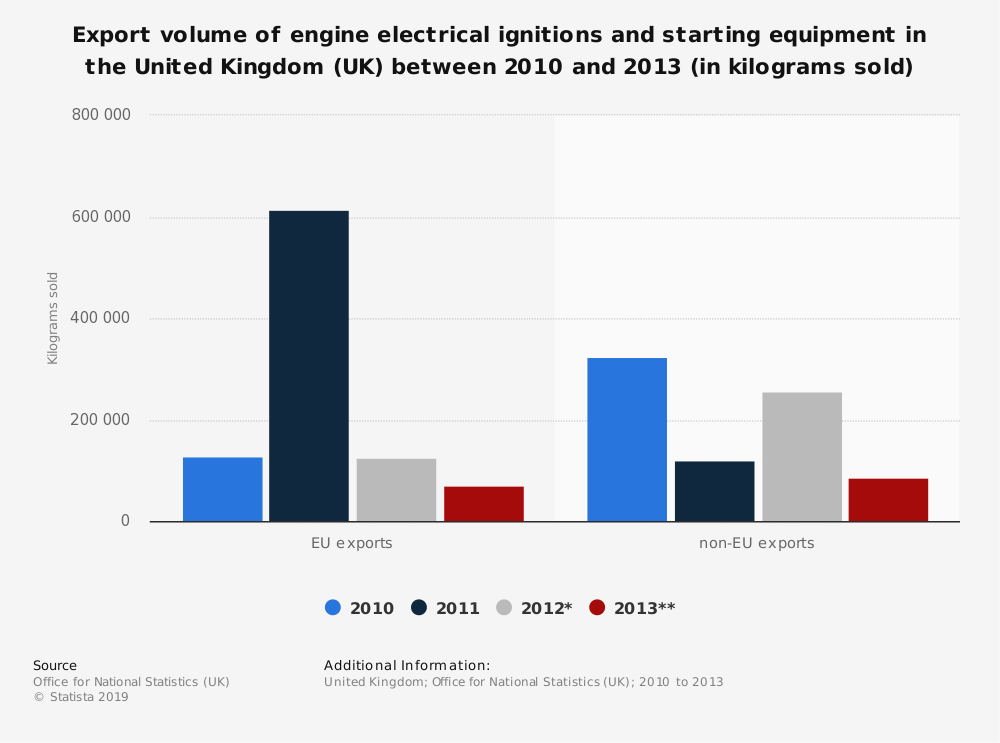 Statistic: Export volume of engine electrical ignitions and starting equipment in the United Kingdom (UK) between 2010 and 2013 (in kilograms sold)   Statista