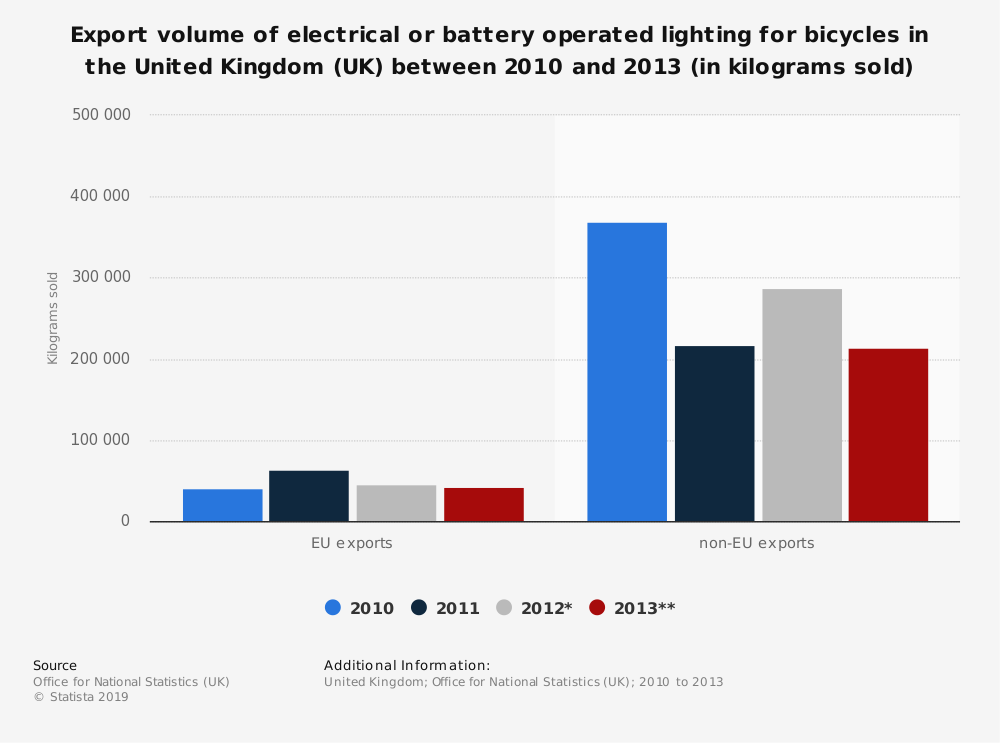 Statistic: Export volume of electrical or battery operated lighting for bicycles in the United Kingdom (UK) between 2010 and 2013 (in kilograms sold) | Statista
