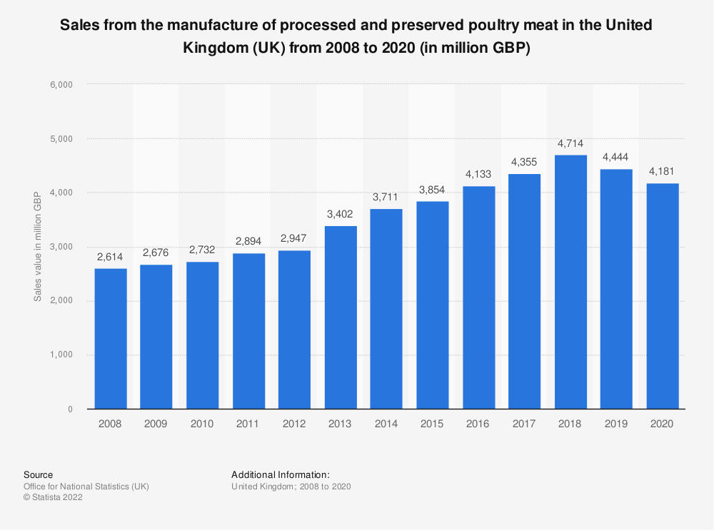Statistic: Sales from the manufacture of processed and preserved poultry meat in the United Kingdom (UK) from 2008 to 2018 (in million GBP) | Statista