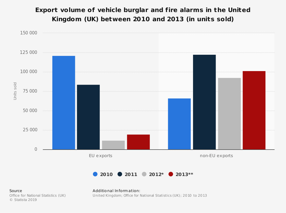 Statistic: Export volume of vehicle burglar and fire alarms in the United Kingdom (UK) between 2010 and 2013 (in units sold) | Statista