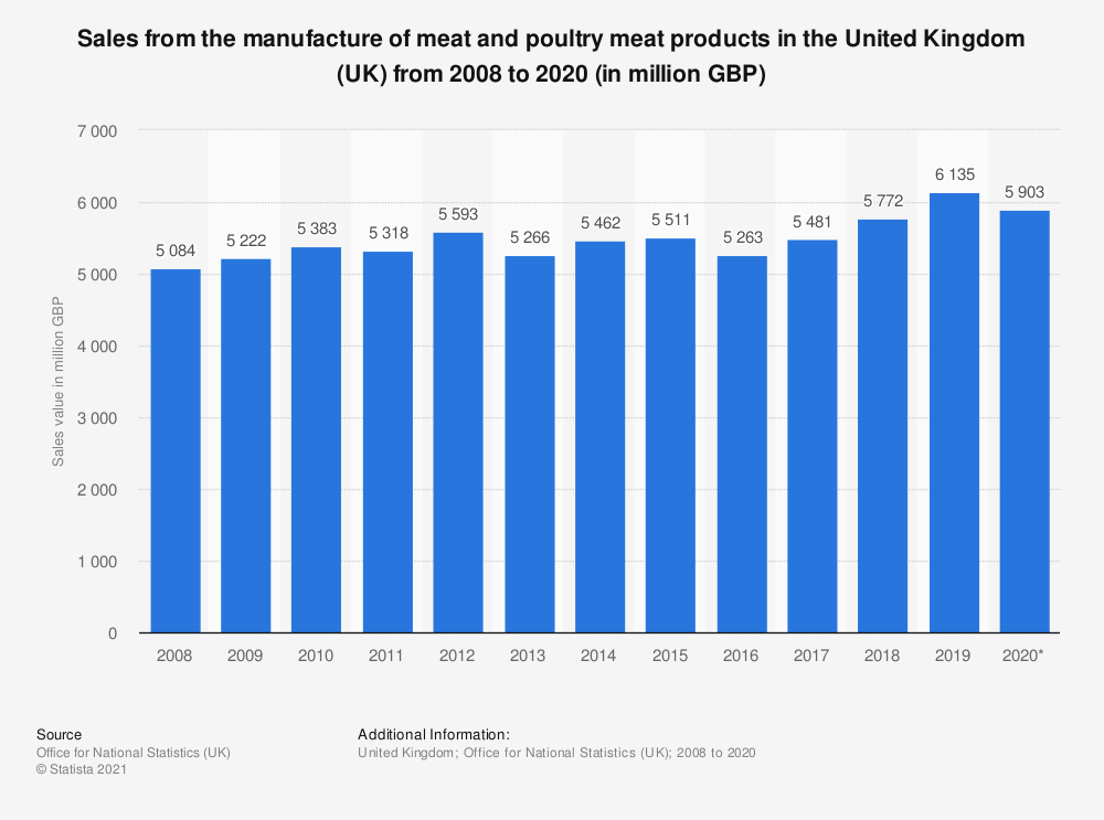 Statistic: Sales from the manufacture of meat and poultry meat products in the United Kingdom (UK) from 2008 to 2019 (in million GBP) | Statista