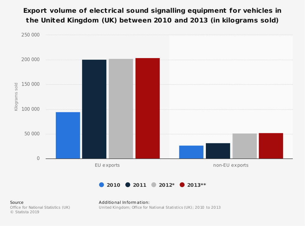 Statistic: Export volume of electrical sound signalling equipment for vehicles in the United Kingdom (UK) between 2010 and 2013 (in kilograms sold)   Statista