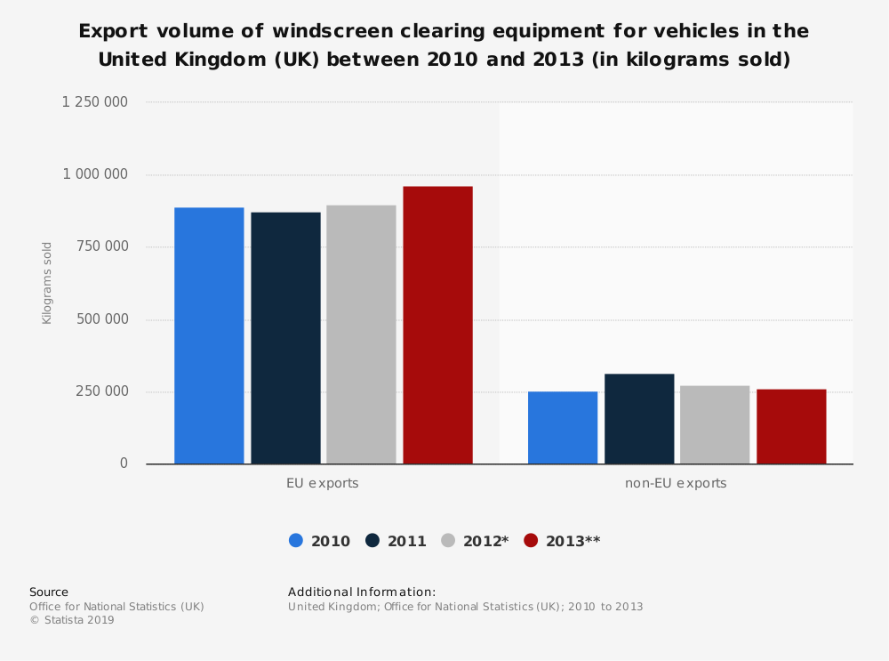 Statistic: Export volume of windscreen clearing equipment for vehicles in the United Kingdom (UK) between 2010 and 2013 (in kilograms sold) | Statista