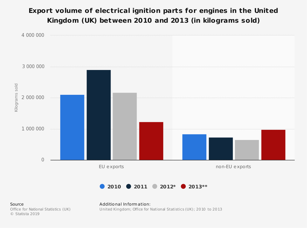 Statistic: Export volume of electrical ignition parts for engines in the United Kingdom (UK) between 2010 and 2013 (in kilograms sold) | Statista