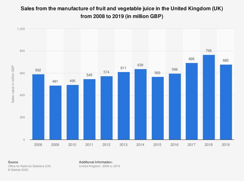Statistic: Sales from the manufacture of fruit and vegetable juice in the United Kingdom (UK) from 2008 to 2017 (in million GBP)   Statista