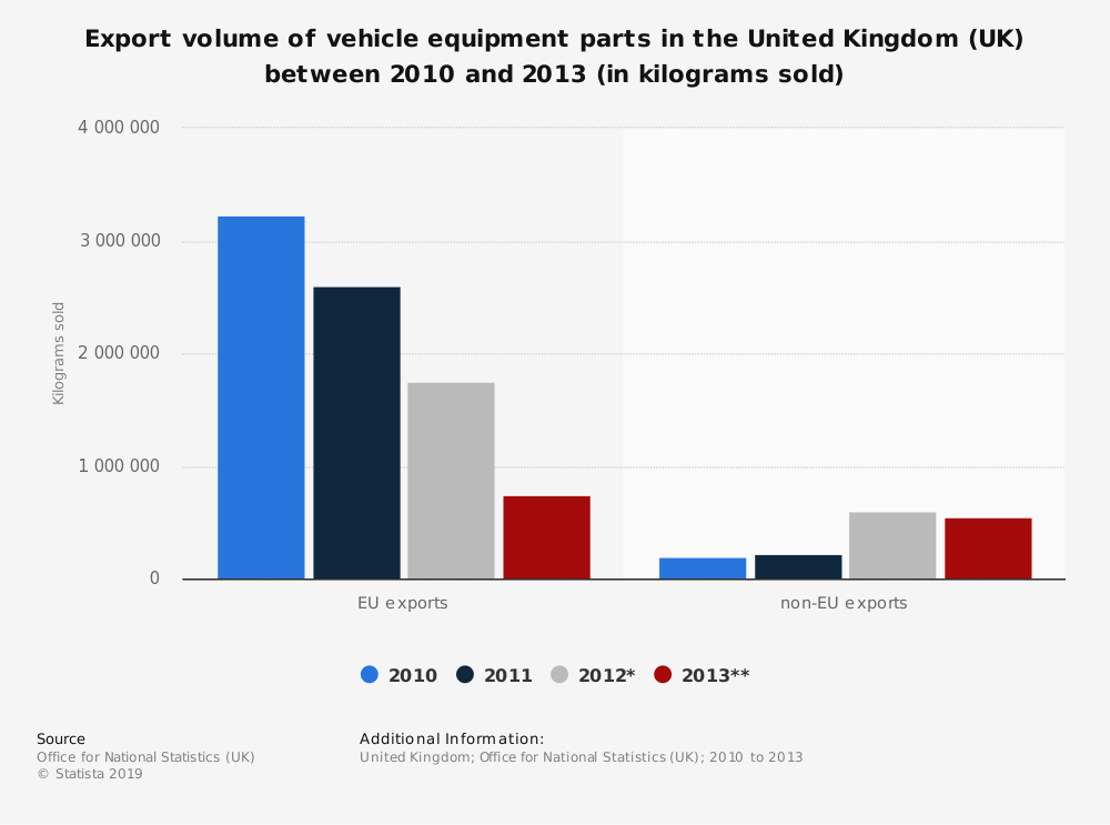 Statistic: Export volume of vehicle equipment parts in the United Kingdom (UK) between 2010 and 2013 (in kilograms sold) | Statista