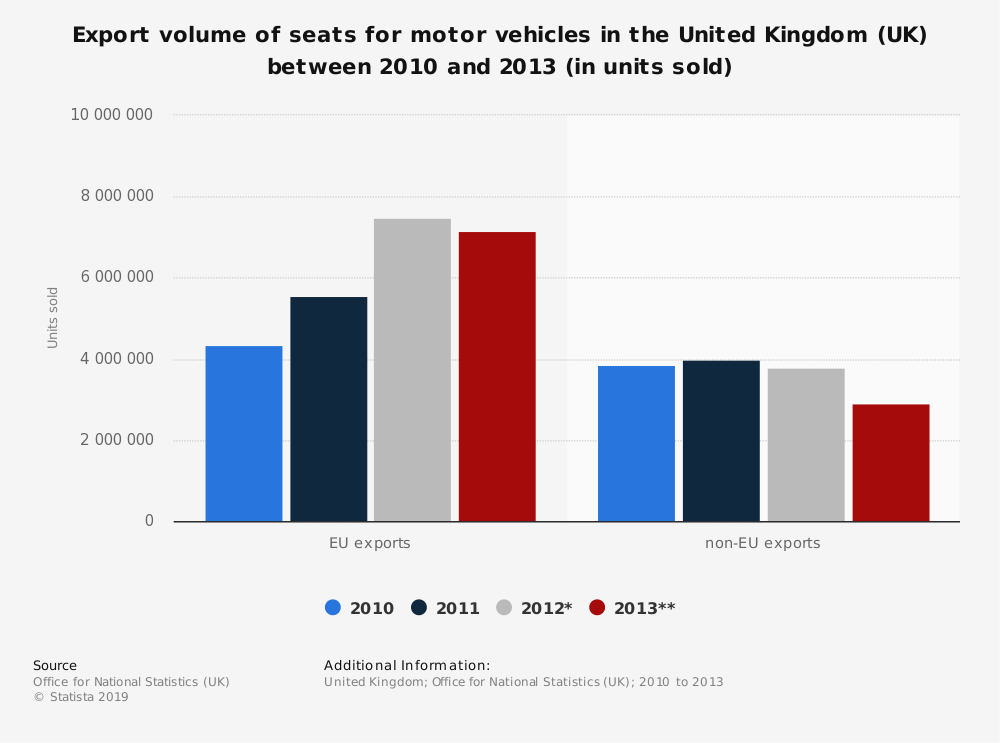 Statistic: Export volume of seats for motor vehicles in the United Kingdom (UK) between 2010 and 2013 (in units sold) | Statista
