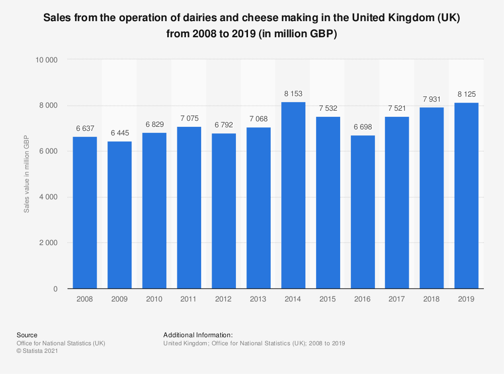 Statistic: Sales from the operation of dairies and cheese making in the United Kingdom (UK) from 2008 to 2018 (in million GBP) | Statista