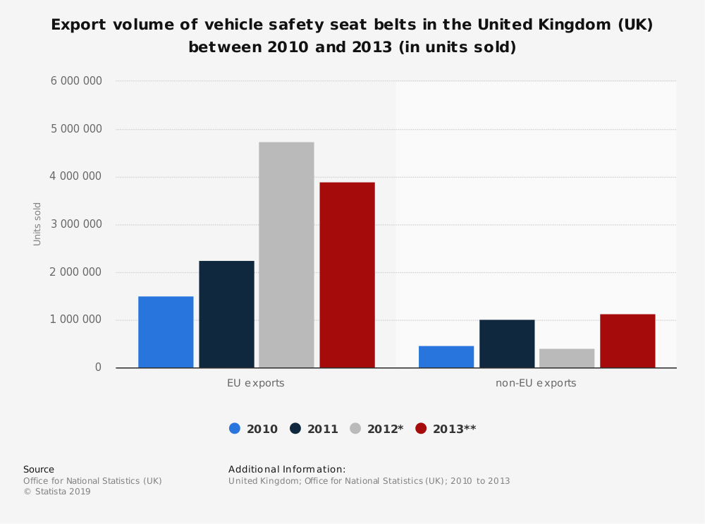 Statistic: Export volume of vehicle safety seat belts in the United Kingdom (UK) between 2010 and 2013 (in units sold) | Statista