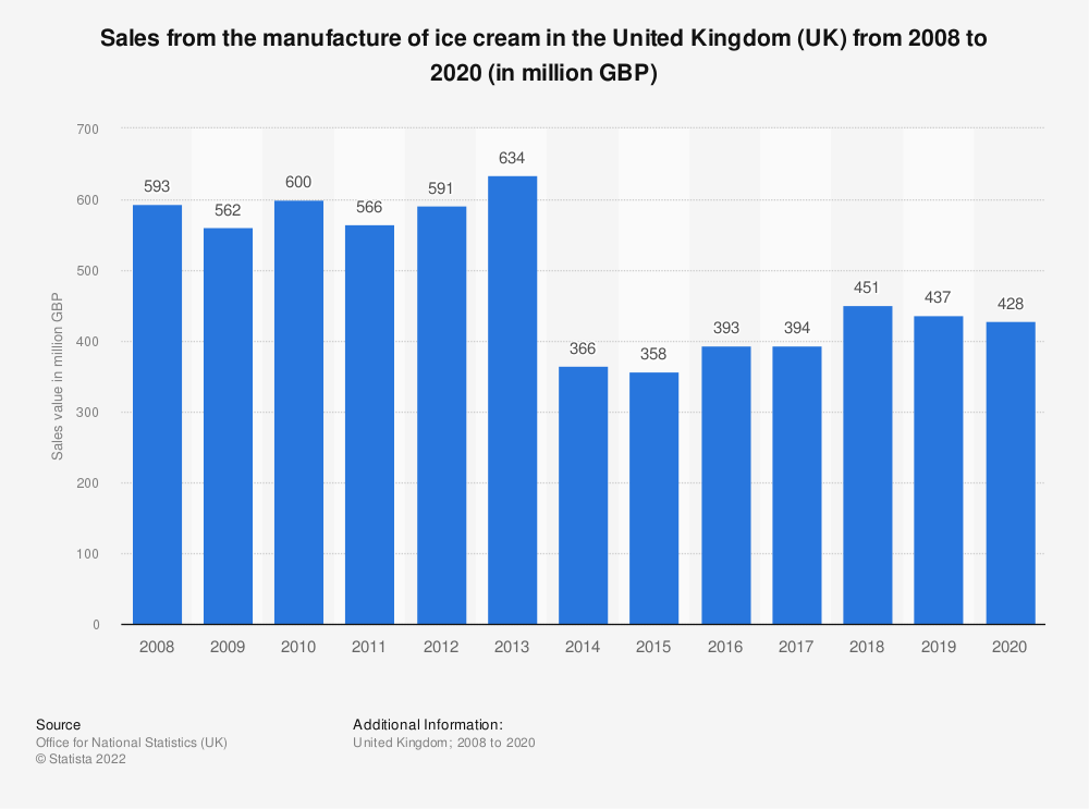 Statistic: Sales from the manufacture of ice cream in the United Kingdom (UK) from 2008 to 2018 (in million GBP) | Statista