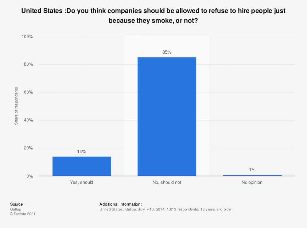 Statistic: United States :Do you think companies should be allowed to refuse to hire people just because they smoke, or not? | Statista