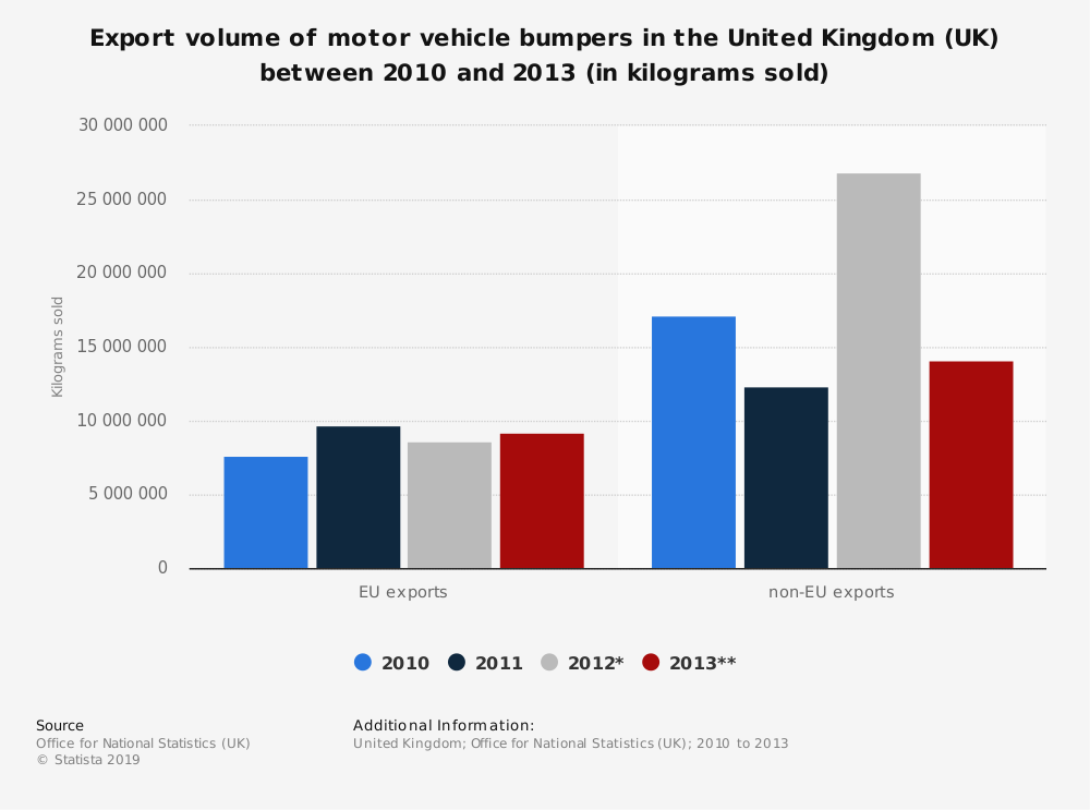 Statistic: Export volume of motor vehicle bumpers in the United Kingdom (UK) between 2010 and 2013 (in kilograms sold) | Statista