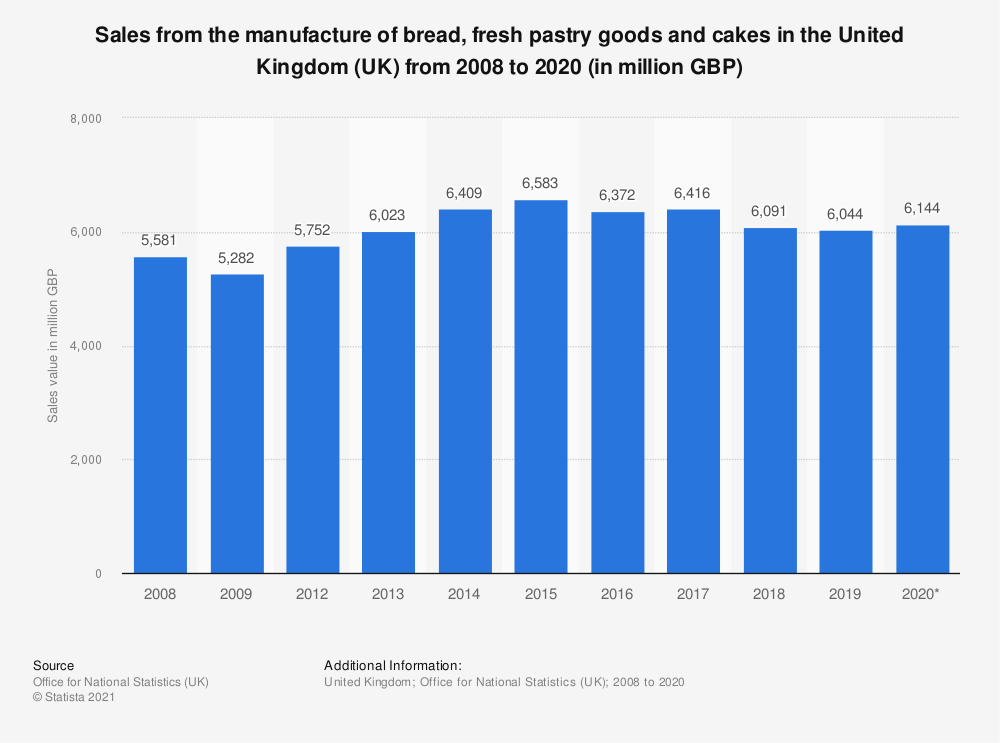 Statistic: Sales from the manufacture of bread, fresh pastry goods and cakes in the United Kingdom (UK) from 2008 to 2017 (in million GBP) | Statista