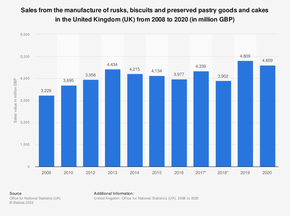 Statistic: Sales from the manufacture of rusks, biscuits and preserved pastry goods and cakes in the United Kingdom (UK) from 2008 to 2016 (in million GBP) | Statista