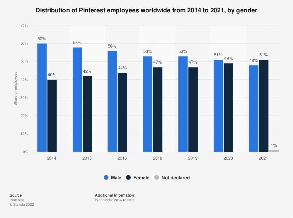 Statistic: Distribution of Pinterest employees worldwide from 2014 to 2019, by gender | Statista