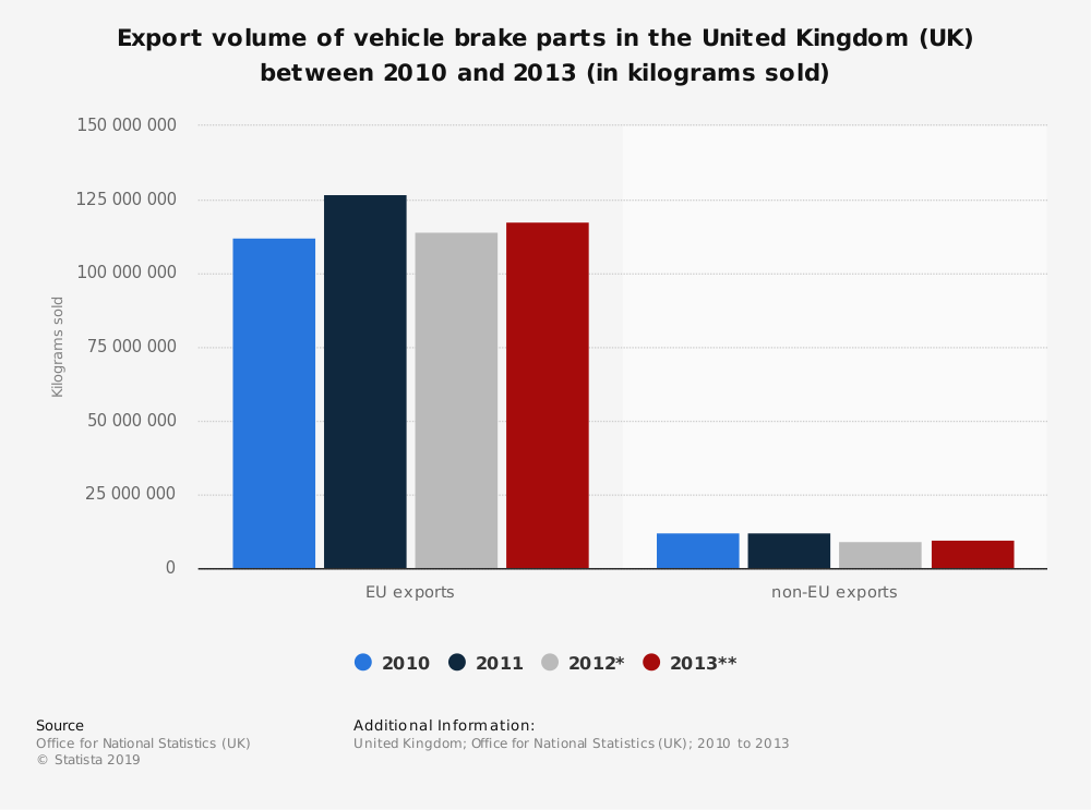 Statistic: Export volume of vehicle brake parts in the United Kingdom (UK) between 2010 and 2013 (in kilograms sold) | Statista