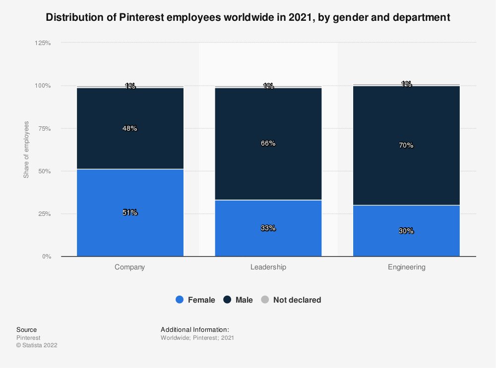 Statistic: Distribution of Pinterest employees worldwide in 2018, by gender and department | Statista