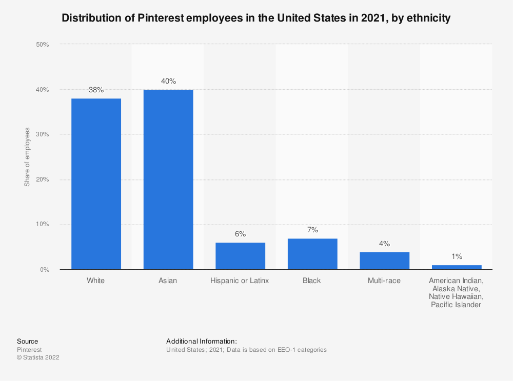 Statistic: Distribution of Pinterest employees in the United States in 2018, by ethnicity | Statista