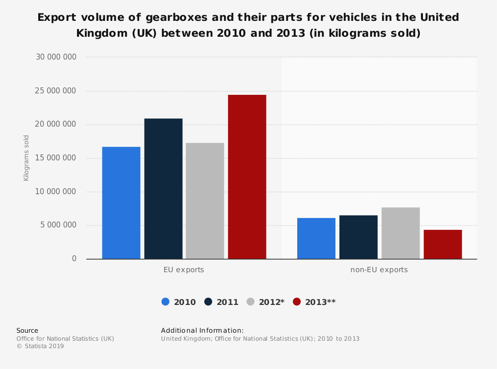 Statistic: Export volume of gearboxes and their parts for vehicles in the United Kingdom (UK) between 2010 and 2013 (in kilograms sold) | Statista