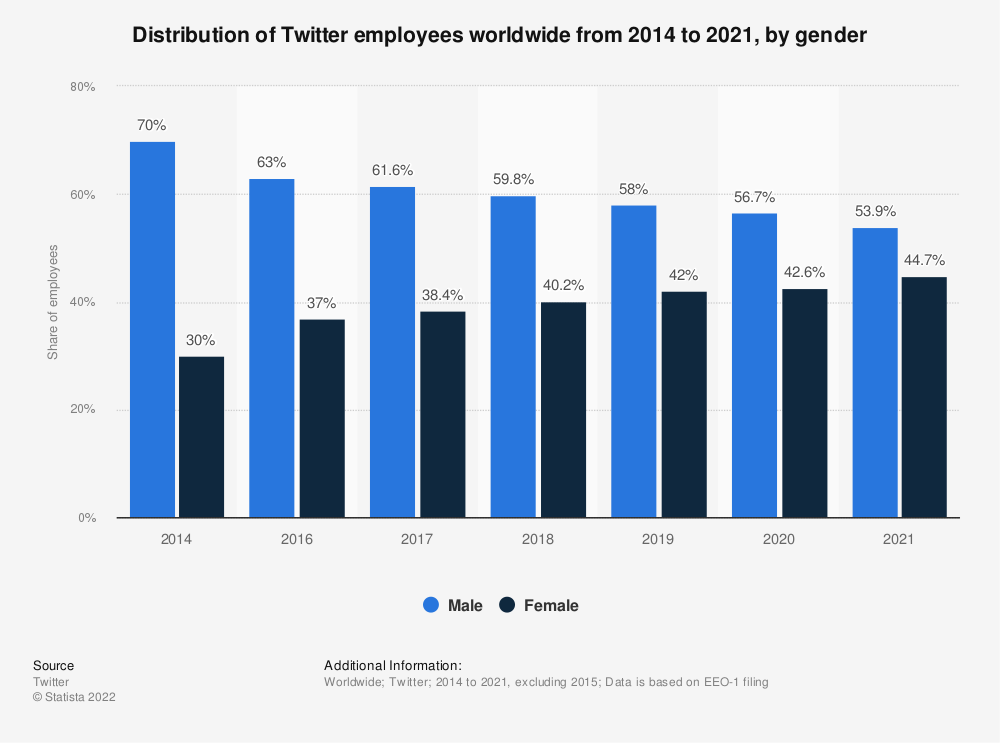 Statistic: Distribution of Twitter employees worldwide from 2014 to 2019, by gender | Statista