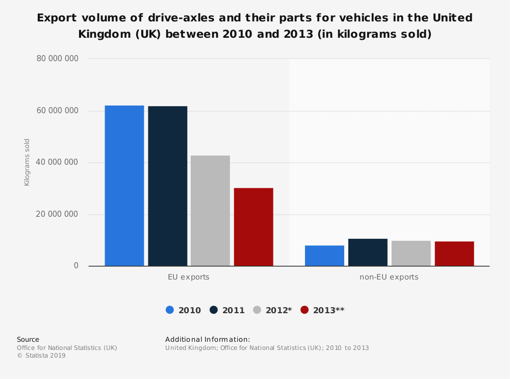 Statistic: Export volume of drive-axles and their parts for vehicles in the United Kingdom (UK) between 2010 and 2013 (in kilograms sold) | Statista