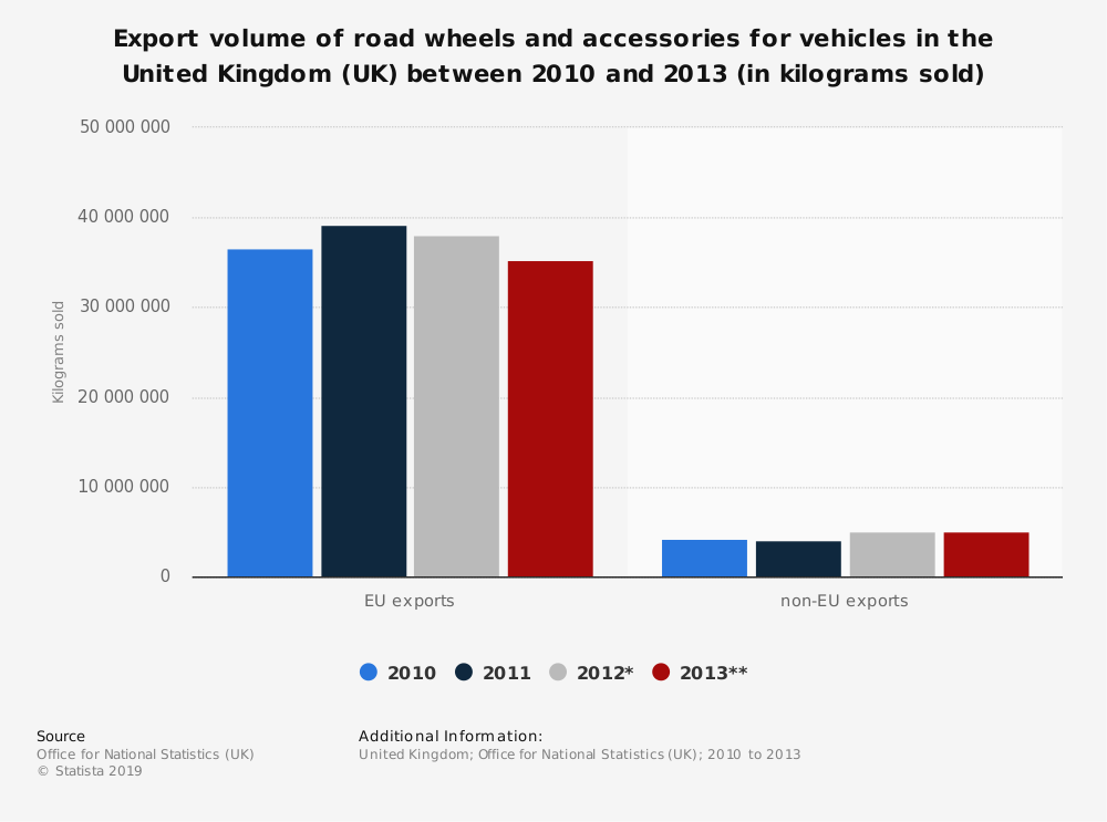 Statistic: Export volume of road wheels and accessories for vehicles in the United Kingdom (UK) between 2010 and 2013 (in kilograms sold)   Statista