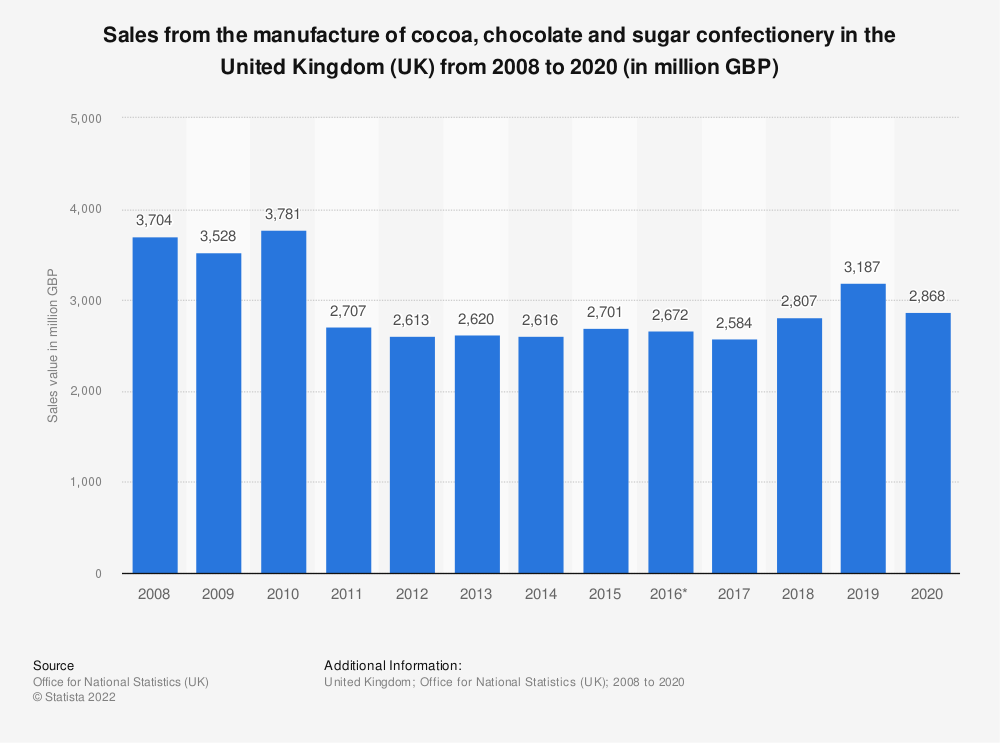 Statistic: Sales from the manufacture of cocoa, chocolate and sugar confectionery in the United Kingdom (UK) from 2008 to 2016 (in million GBP) | Statista