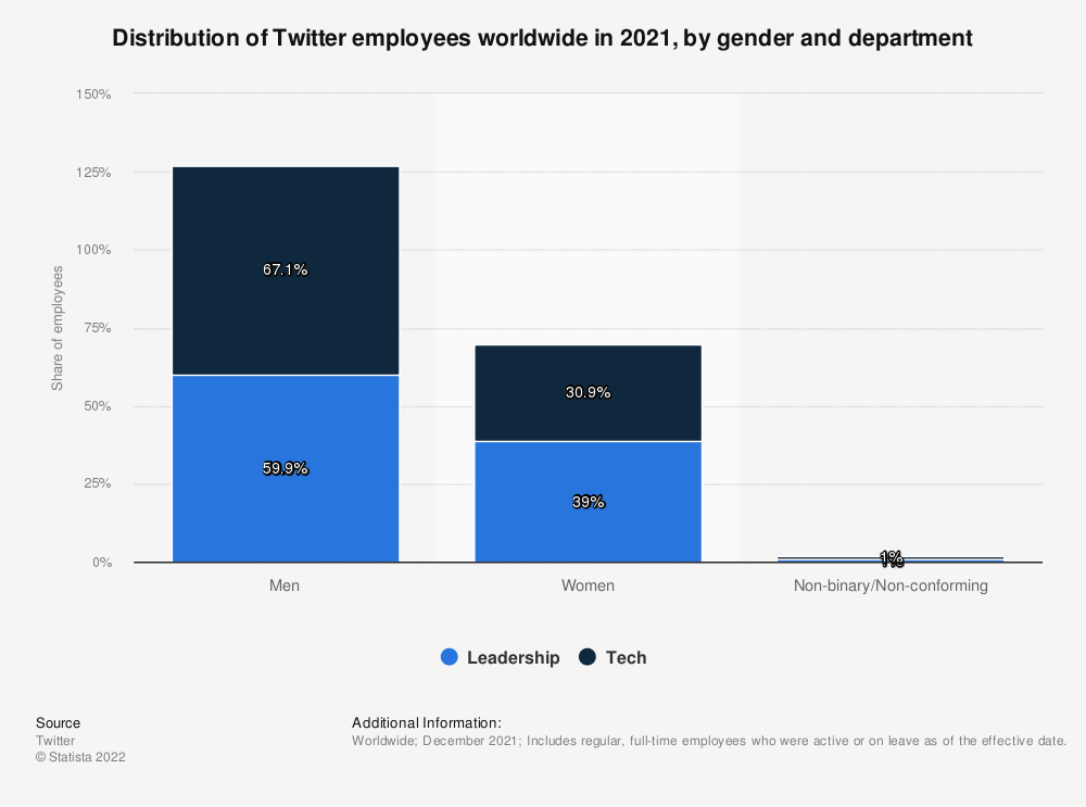 Statistic: Distribution of Twitter employees worldwide in 2018, by gender and department | Statista