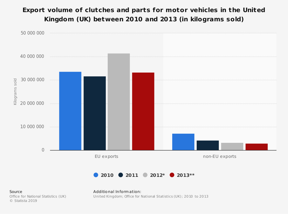 Statistic: Export volume of clutches and parts for motor vehicles in the United Kingdom (UK) between 2010 and 2013 (in kilograms sold) | Statista