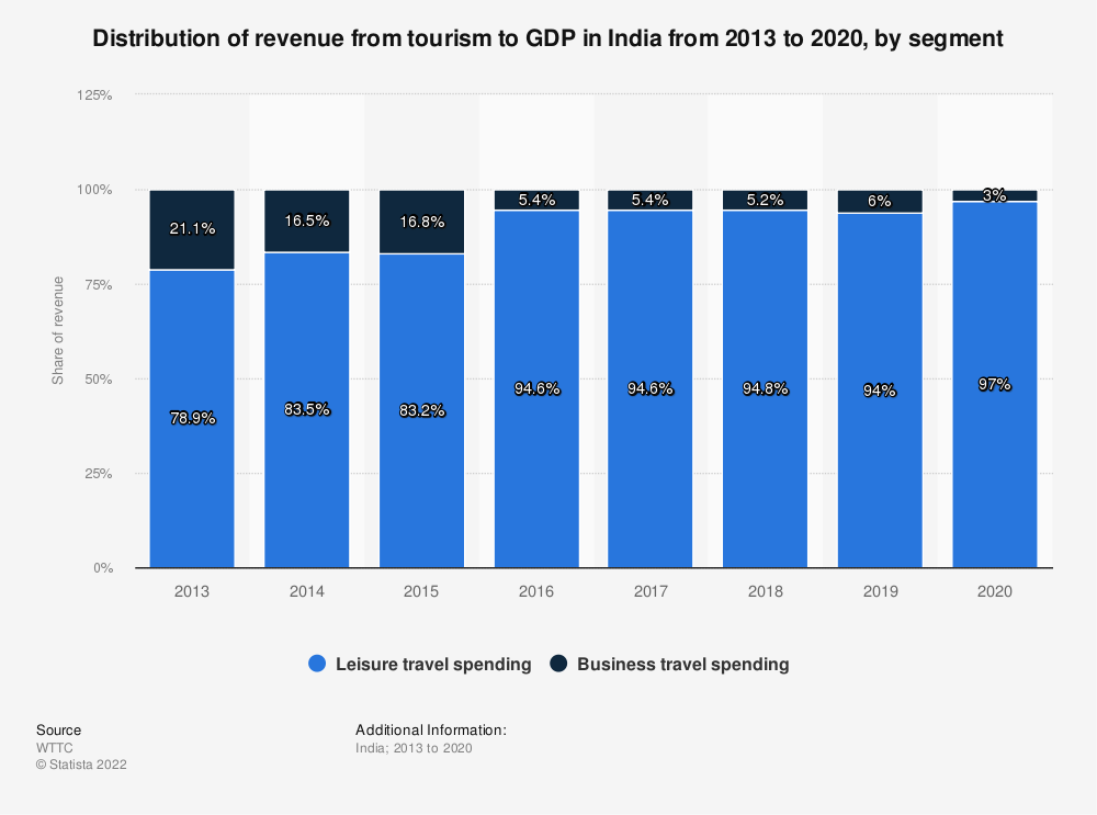 Statistic: Distribution of travel and tourism's direct contribution to GDP in India from 2013 to 2017, by type of travel spending | Statista