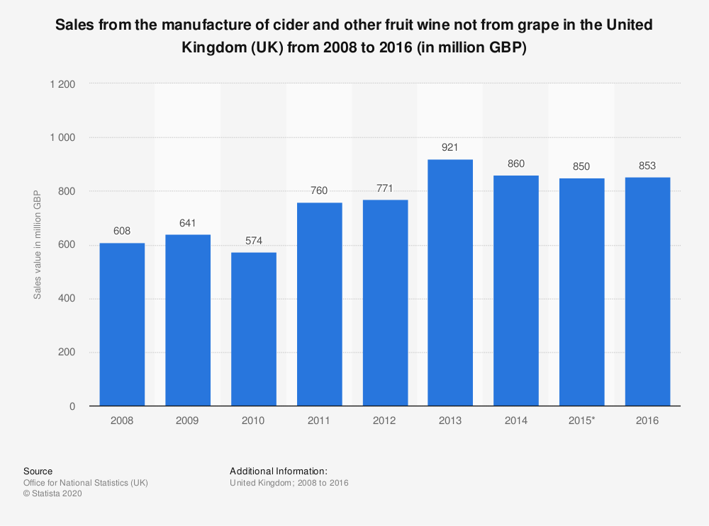 Statistic: Sales from the manufacture of cider and other fruit wine not from grape in the United Kingdom (UK) from 2008 to 2016 (in million GBP) | Statista