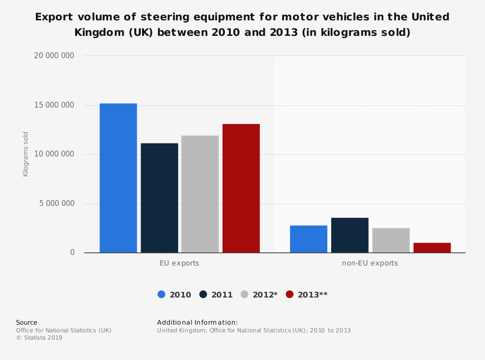 Statistic: Export volume of steering equipment for motor vehicles in the United Kingdom (UK) between 2010 and 2013 (in kilograms sold) | Statista