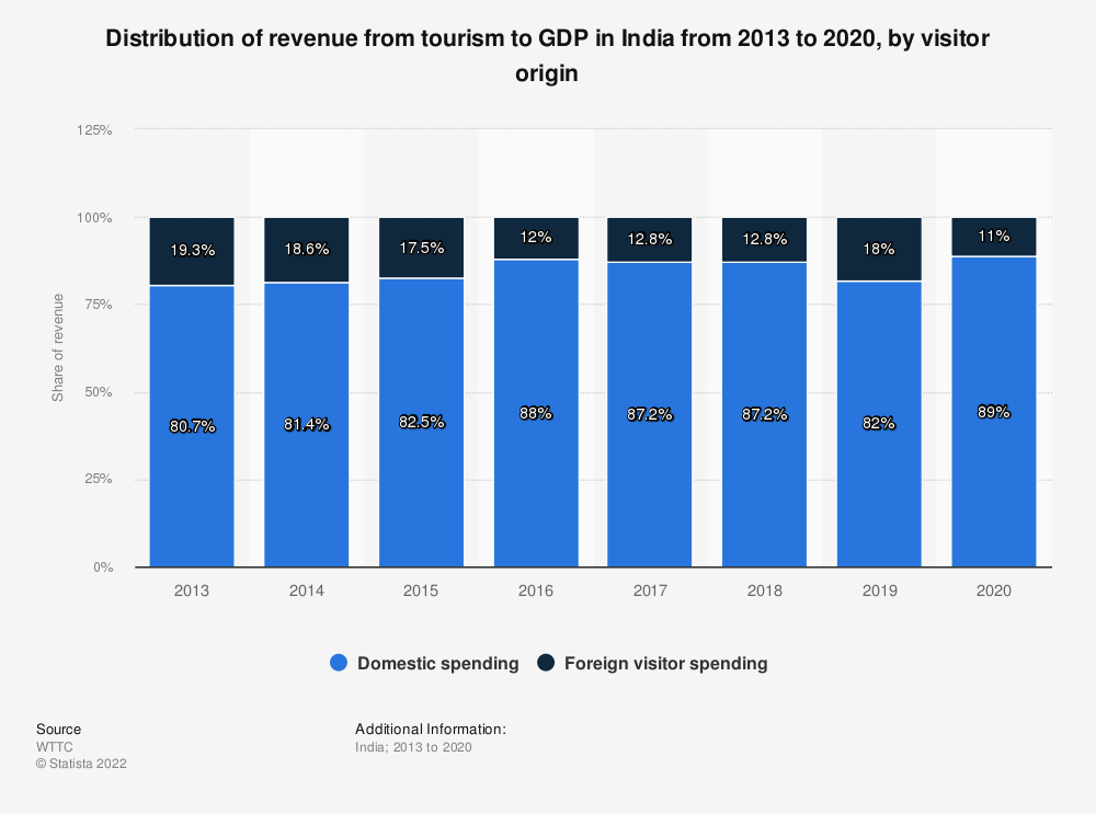 Statistic: Distribution of travel and tourism's direct contribution to GDP in India from 2013 to 2017, by visitor origin | Statista