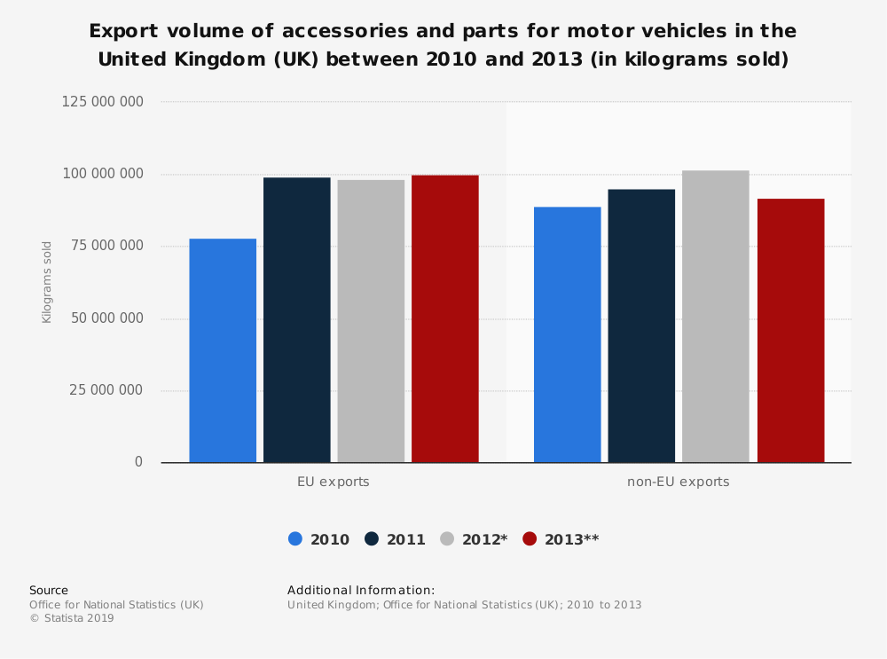 Statistic: Export volume of accessories and parts for motor vehicles in the United Kingdom (UK) between 2010 and 2013 (in kilograms sold)   Statista