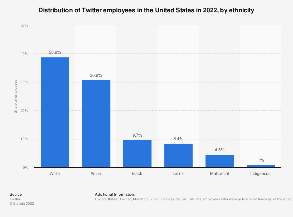 Statistic: Distribution of Twitter employees in the United States in 2019, by ethnicity | Statista