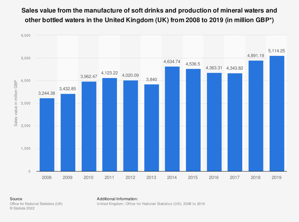 Statistic: Sales value from the manufacture of soft drinks and production of mineral waters and other bottled waters in the United Kingdom (UK) from 2008 to 2017 (in million GBP*) | Statista