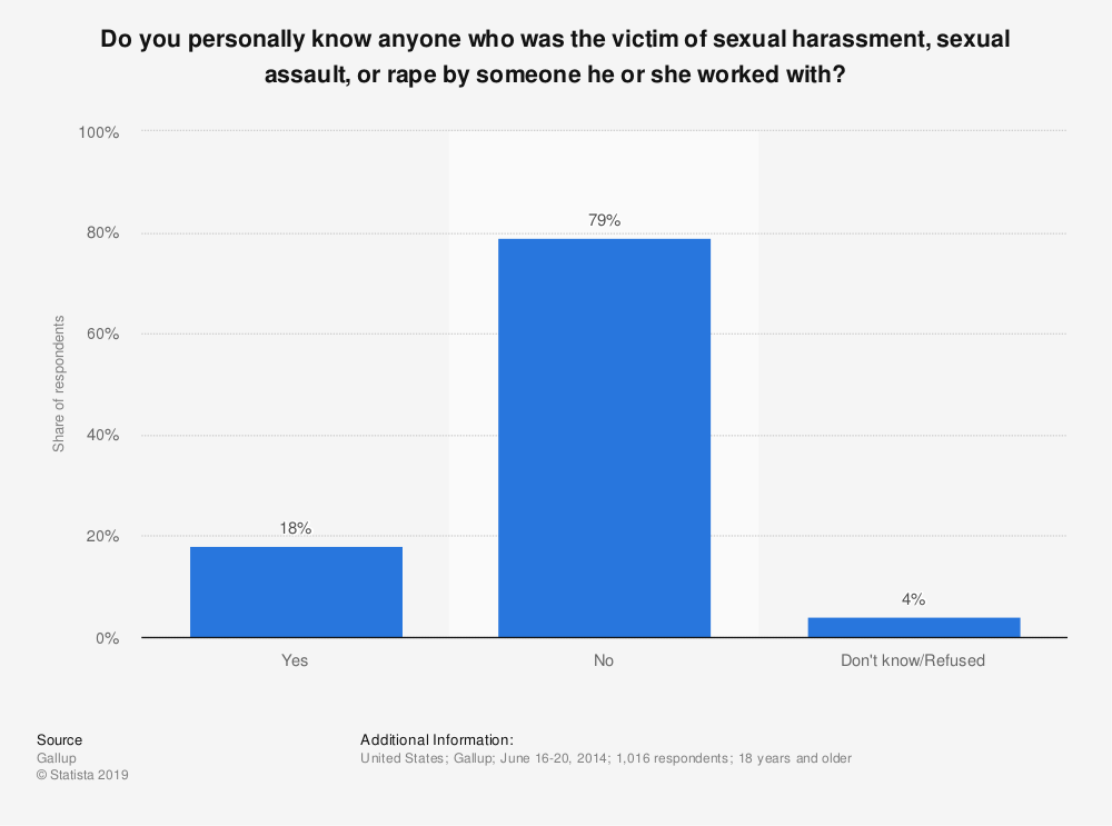 Statistic: Do you personally know anyone who was the victim of sexual harassment, sexual assault, or rape by someone he or she worked with? | Statista