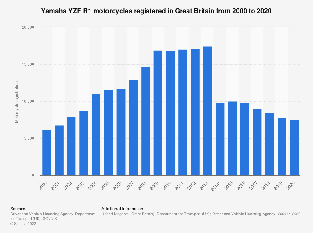 Statistic: Yamaha YZF R1 registered motorcycle numbers in Great Britain from 2000 to 2018 | Statista