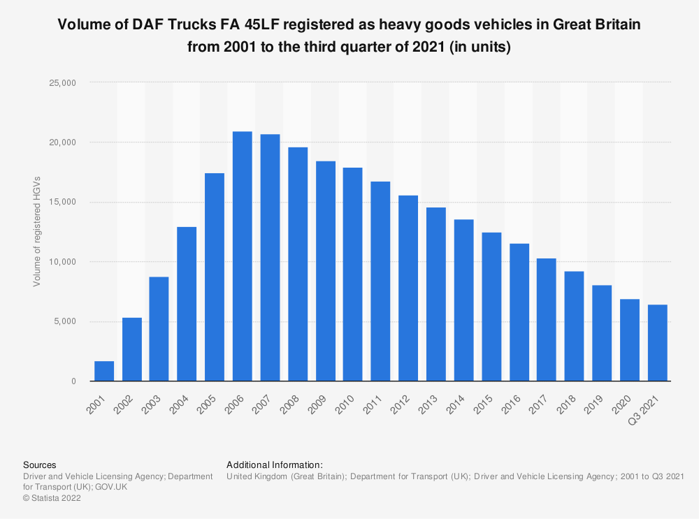 Statistic: Volume of DAF Trucks FA 45LF registered as heavy goods vehicles in Great Britain from 2001 to the third quarter of 2020 (in units) | Statista