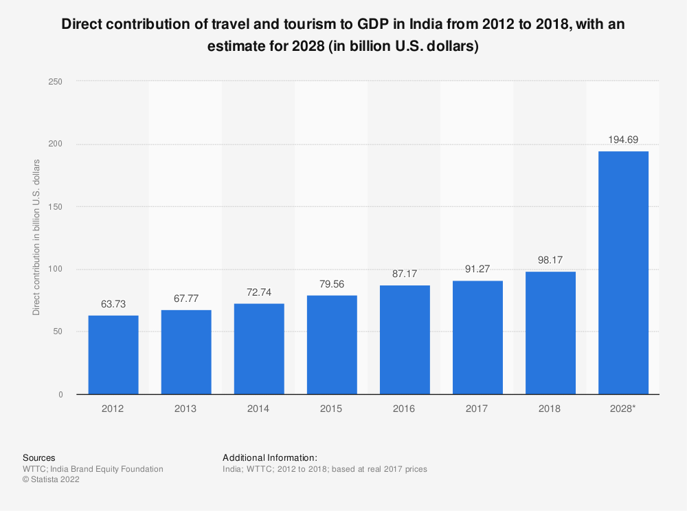 Statistic: Direct contribution of travel and tourism to GDP in India from 2013 to 2028 (in billion U.S. dollars) | Statista