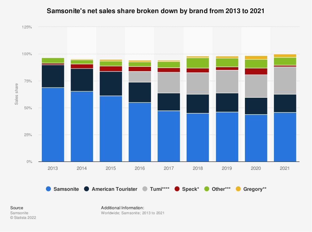 Statistic: Samsonite's net sales share broken down by brand from 2013 to 2018 | Statista