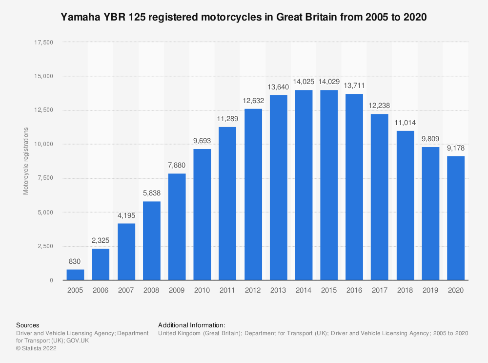 Statistic: Yamaha YBR 125 registered motorcycle numbers in Great Britain from 2005 to 2018 | Statista