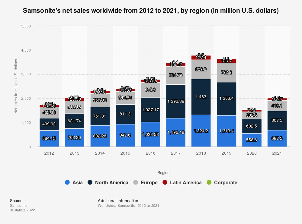 Statistic: Samsonite's net sales worldwide from 2012 to 2018, by region (in million U.S. dollars) | Statista