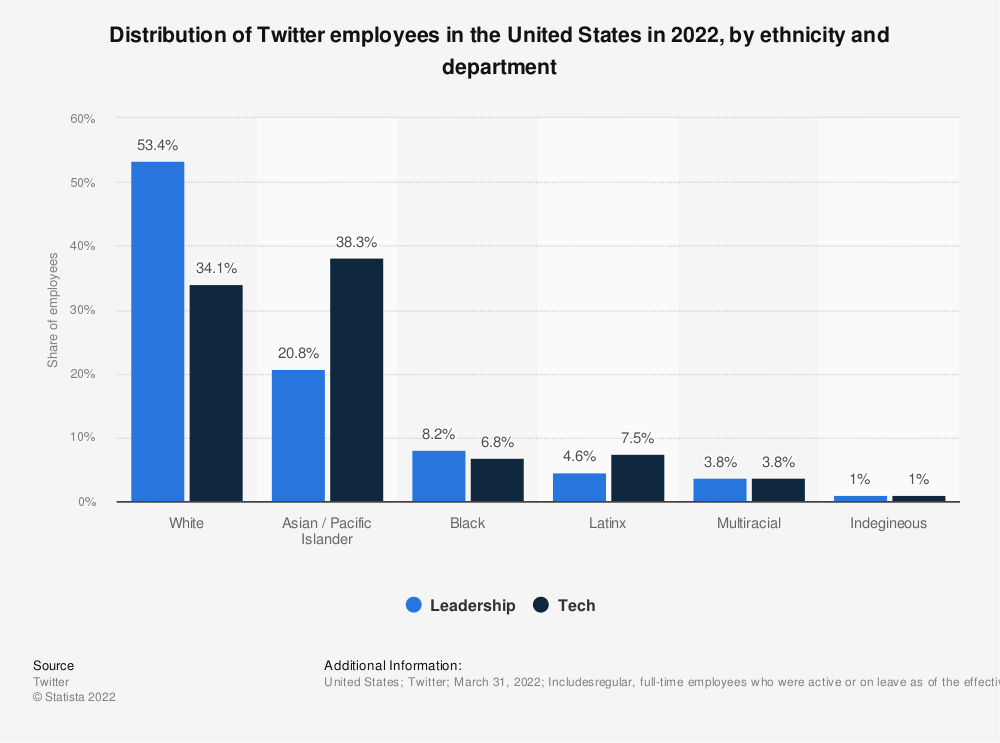 Statistic: Distribution of Twitter employees in the United States in 2017, by ethnicity and department | Statista