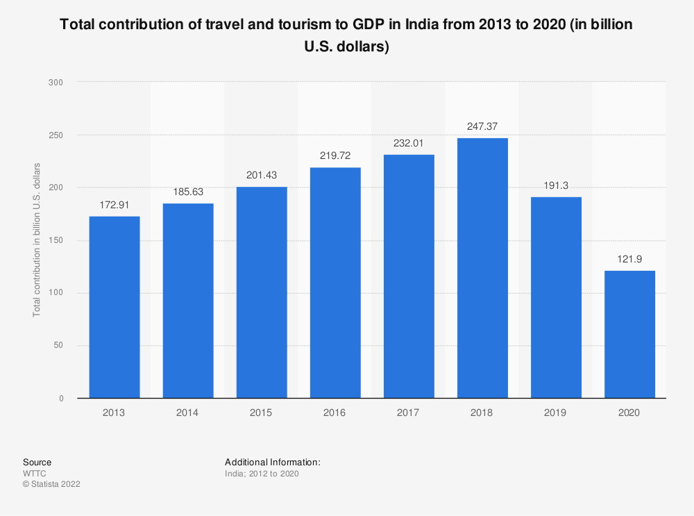 Statistic: Total contribution of travel and tourism to GDP in India from 2013 to 2028 (in billion U.S. dollars)* | Statista