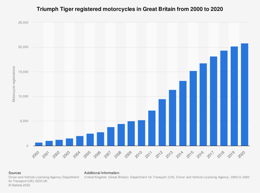 Statistic: Triumph Tiger registered motorcycle numbers in Great Britain from 2000 to 2018 | Statista