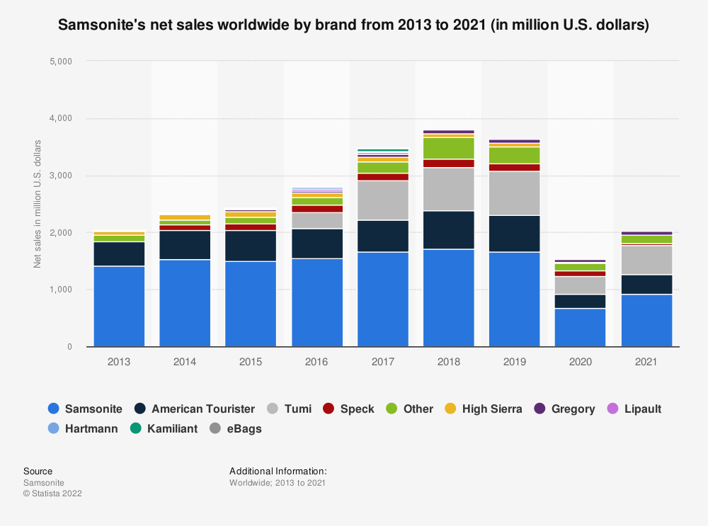 Statistic: Samsonite's net sales worldwide by brand from 2013 to 2019 (in million U.S. dollars) | Statista